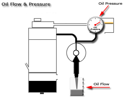 Turbo Oil Pressure and Flow Test